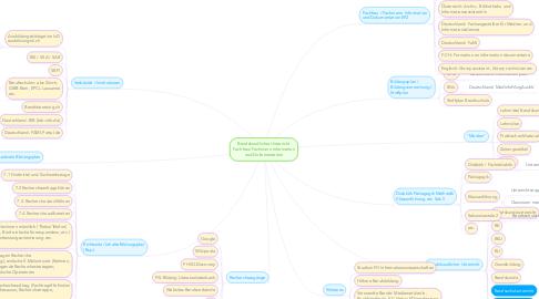 Mind Map: Berufskundlicher Unterricht Fachfrau/Fachmann Information und Dokumentation