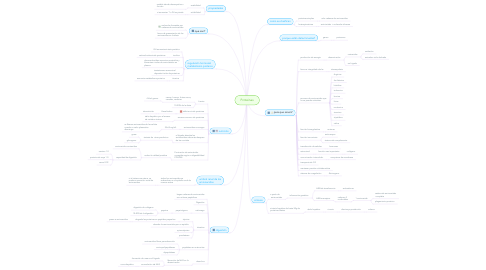 Mind Map: Proteinas