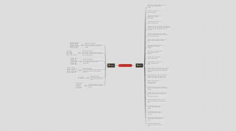 Mind Map: Eventos De Programación
