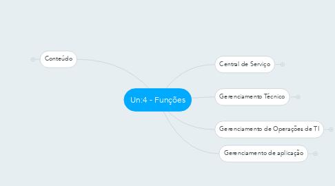 Mind Map: Un:4 - Funções