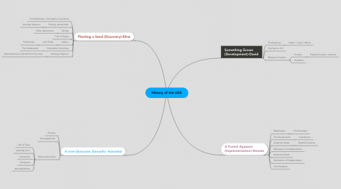 Mind Map: History of the USA