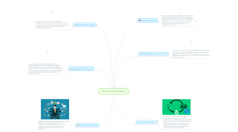 Mind Map: Tipo de Emprendedores