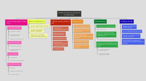 Mind Map: Tanítás és tanulás az információstársadalomban