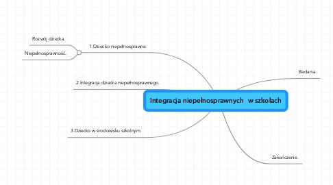 Mind Map: Integracja niepełnosprawnych  w szkołach