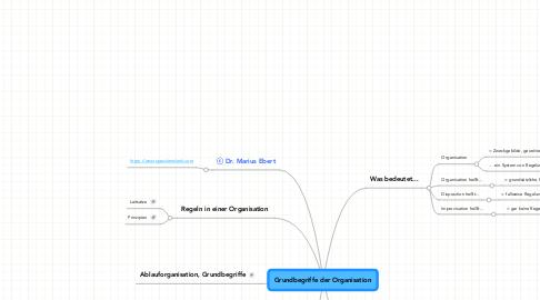 Mind Map: PFK/Grundbegriffe der Organisation