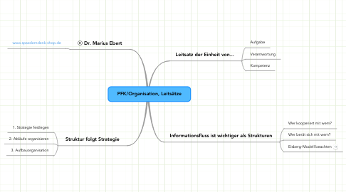 Mind Map: PFK/Organisation, Leitsätze