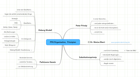 Mind Map: PFK/Organisation,  Prinzipien