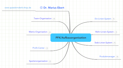 Mind Map: PFK/Aufbauorganisation