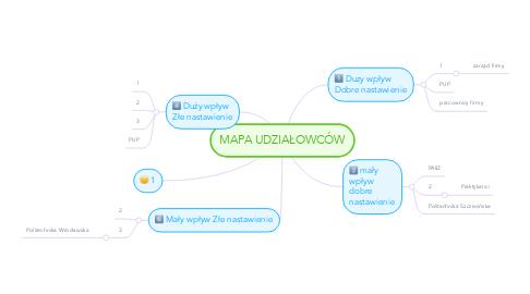 Mind Map: MAPA UDZIAŁOWCÓW