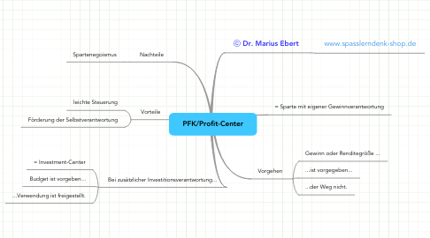 Mind Map: PFK/Profit-Center