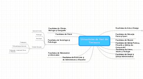 Mind Map: Univesitatea de Vest din Timisoara