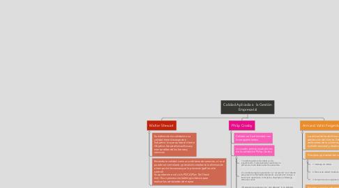 Mind Map: Calidad Aplicada a  la Gestión Empresarial