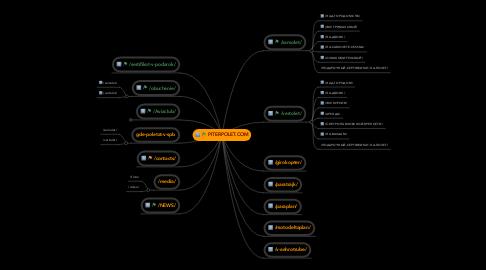 Mind Map: PITERPOLET.COM