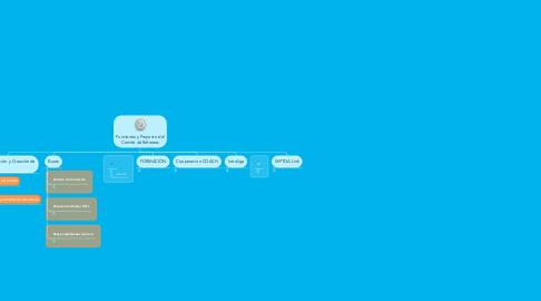 Mind Map: Funciones y Proyecto del Comité de Referees