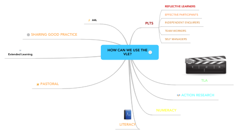 Mind Map: HOW CAN WE USE THE VLE?