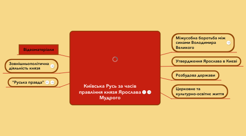 Mind Map: Київська Русь за часів правління князя Ярослава Мудрого