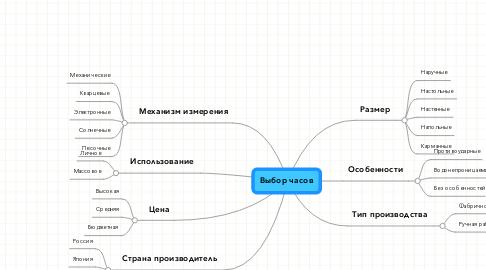 Mind Map: Выбор часов