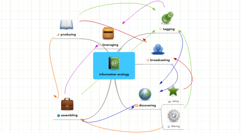 Mind Map: information ecology