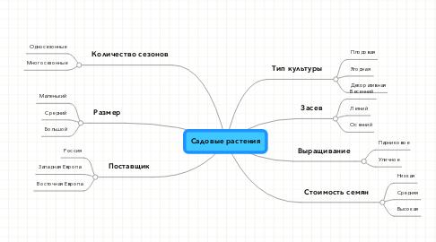 Mind Map: Садовые растения
