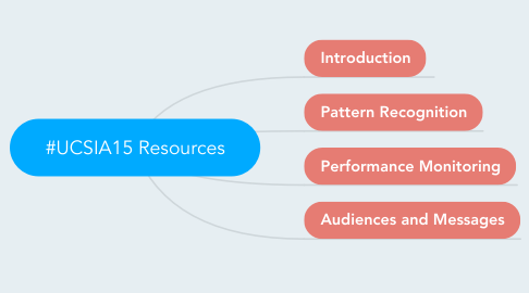 Mind Map: #UCSIA15 Resources