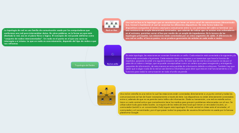 Mind Map: Topologia de Redes