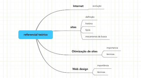 Mind Map: referencial teórico