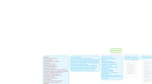 Mind Map: La Tecnologia