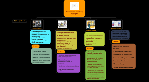 Mind Map: Mantenimiento correctivo y preventivo del PC