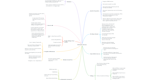 Mind Map: Building Inclusive and Sustainable Growth through Private Sector Development in Haiti