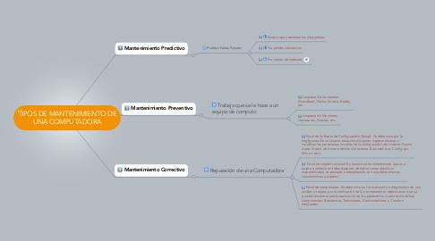 Mind Map: TIPOS DE MANTENIMIENTO DE UNA COMPUTADORA