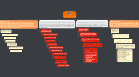 Mind Map: Tipos de mantenimiento