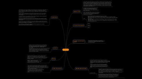 Mind Map: el positivismo