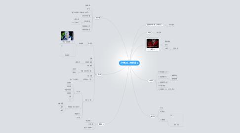 Mind Map: 天宇鋒之殺人物關係圖