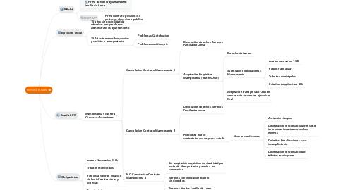Mind Map: Sector 3 El Boalo