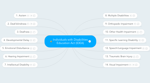 Mind Map: Individuals with Disabilities Education Act (IDEA)