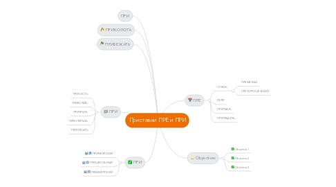 Mind Map: Приставки ПРЕ и ПРИ