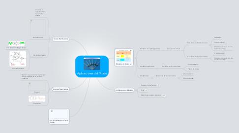 Mind Map: Aplicaciones del Diodo
