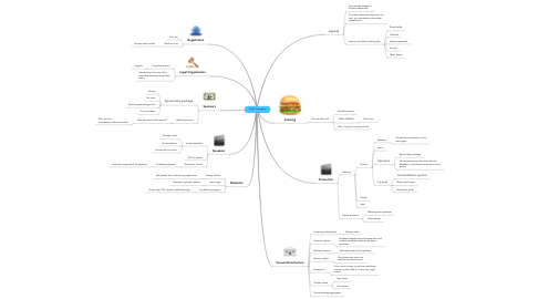 Mind Map: Tech Conference