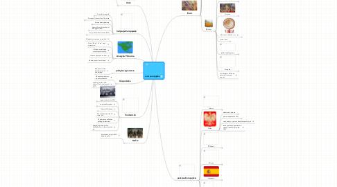 Mind Map: unia europejska