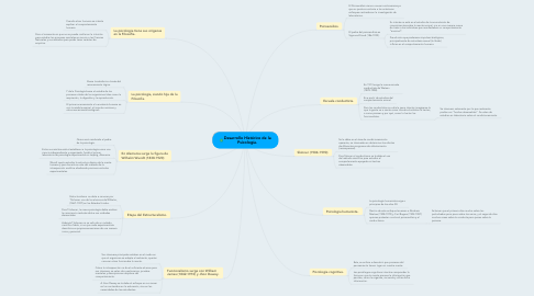 Mind Map: Desarrollo Histórico de la Psicología.
