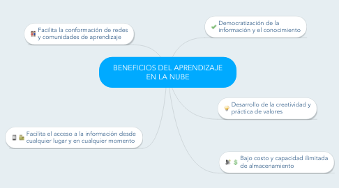 Mind Map: BENEFICIOS DEL APRENDIZAJE EN LA NUBE