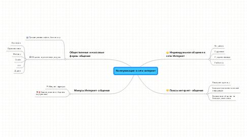 Mind Map: Коммуникация в сети интернет