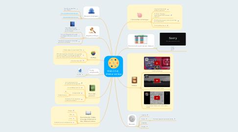 Mind Map: Web 2.0 et   réseaux sociaux