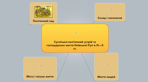 Mind Map: Суспільно-політичний устрій та господарське життя Київської Русі в IX—X ст.