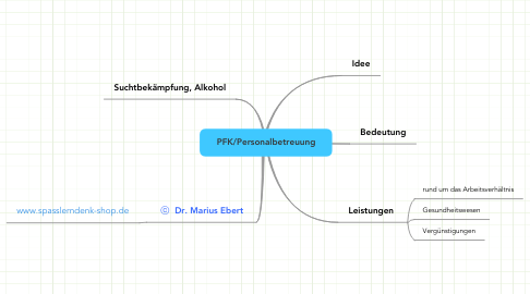 Mind Map: PFK/Personalbetreuung