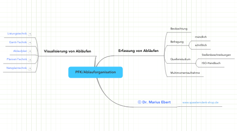 Mind Map: PFK/Ablauforganisation