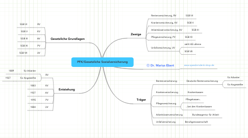 Mind Map: PFK/Gesetzliche Sozialversicherung