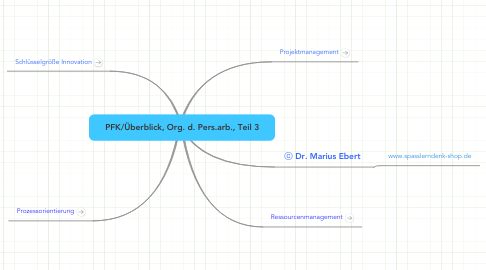 Mind Map: PFK/Überblick, Org. d. Pers.arb., Teil 3