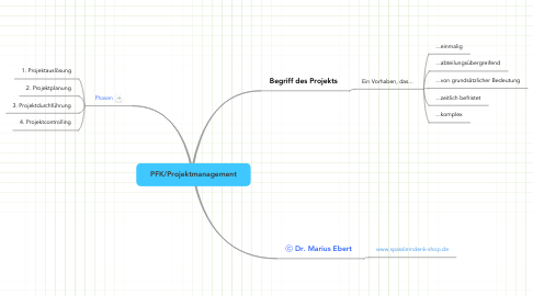 Mind Map: PFK/Projektmanagement