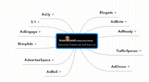 Mind Map: Servizi Di Pubblicità Self-Service
